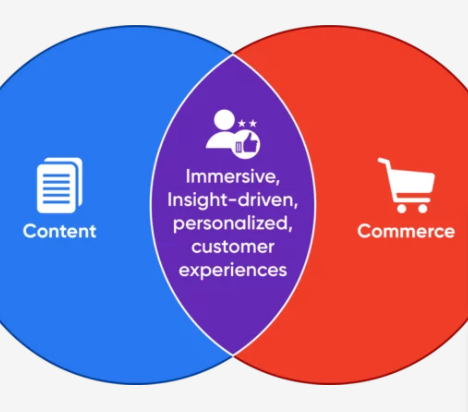 A venn diagram of content and commerce is depicted.