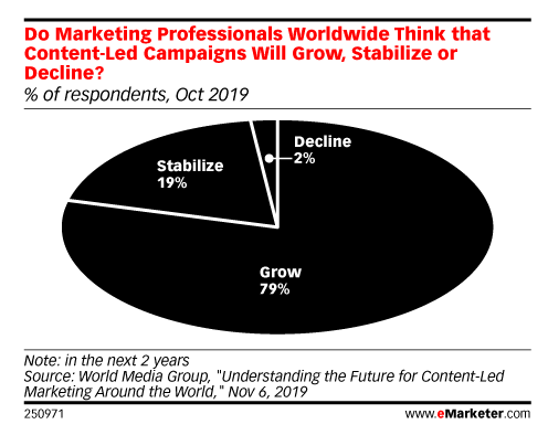 A pie chart shows the popularity of content-led marketing campaigns.
