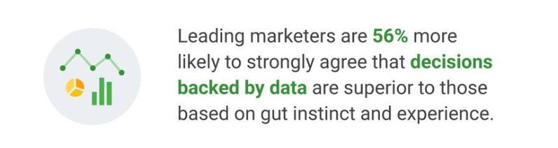 The likelihood of marketers using data driven decisions is shown.
