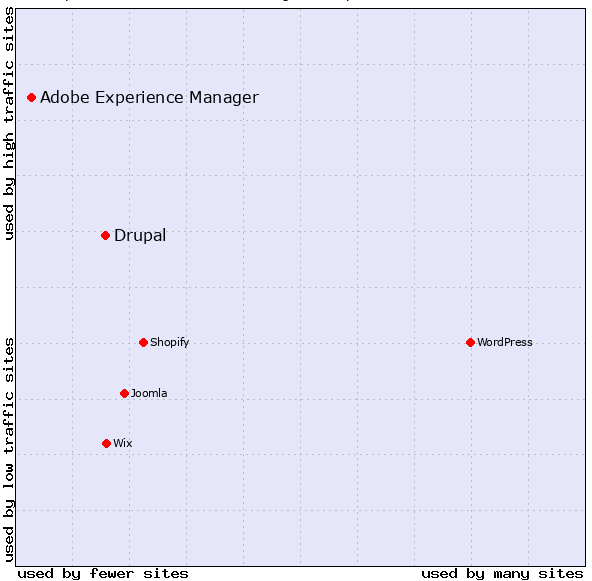 A graph shows the standing of Drupal and AEM with regards to other WCMs.