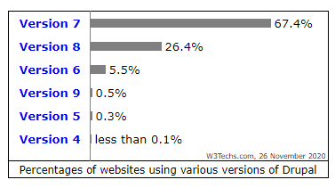 A horizontal bar graph shows the percentage of websites using the different versions of Drupal.