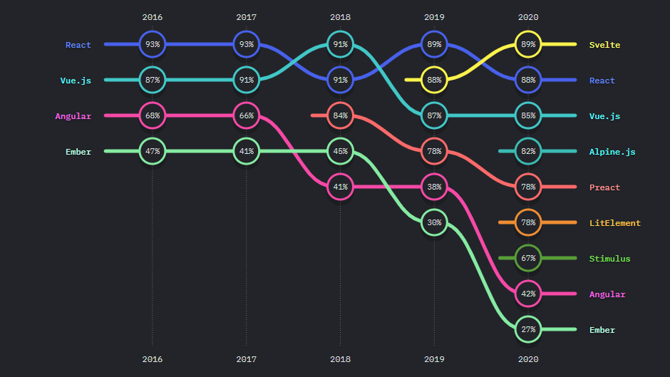 The position of various JS frameworks is shown over the years.