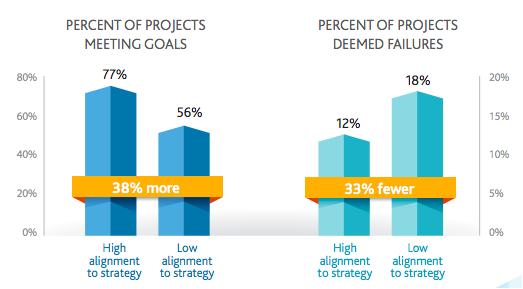 relation between percent of project meetings and percent of project failures