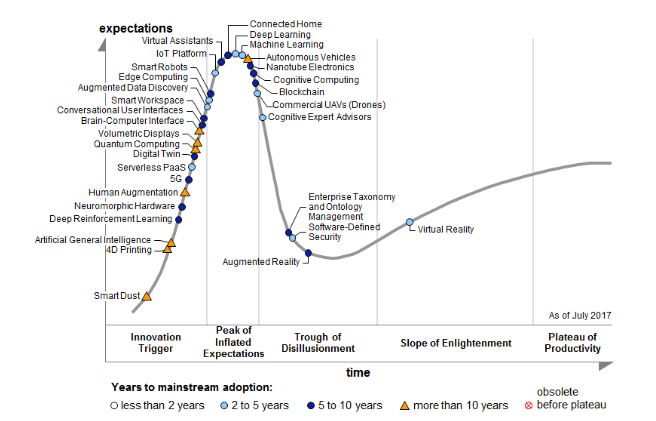 Graphical representation showing the hype cycle of emerging technologies in 2017