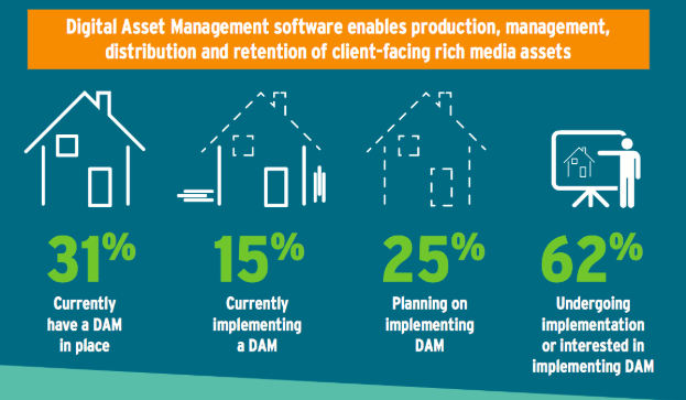 Infographic showing statistics on percentage of users implementing digital asset management