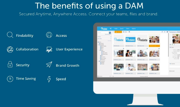 An illustration showing benefits of using a DAM namely findability, collaboration, security, time saving, access, user experience, brand growth, and speed.