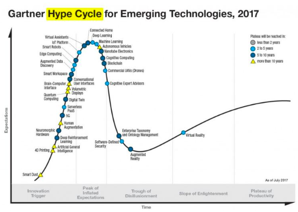 Parabolic graph representation showing hype cycle of emerging technologies in 2017
