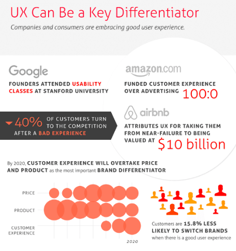 Infographic showing statistics on importance of web user experience