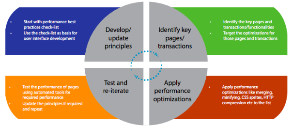 Illustration showing the key stages involved in bottom-up strategy for improving the web performance