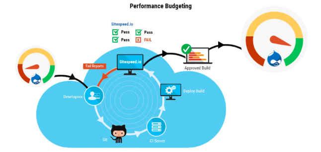 Illustration showing the key processes involved in the performance budgeting methodology