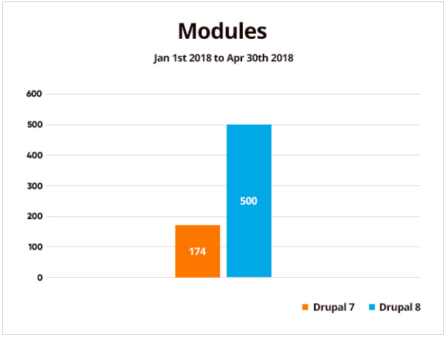 Statistics showing 174 Drupal module projects in Drupal 7 and 500 in Drupal 8 from Jan 1st to April 30th of 2018