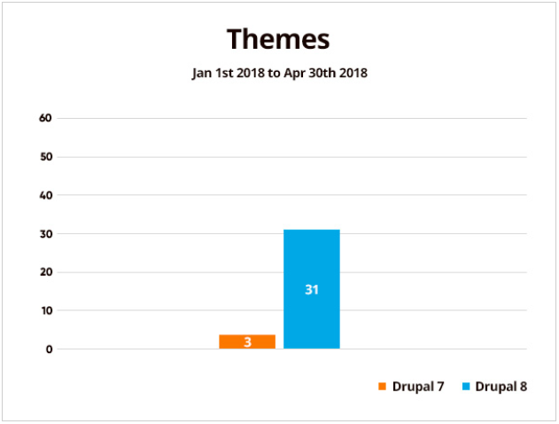 Statistics showing 3 new Drupal themes projects in Drupal 7 and 31 new in Drupal 8 from Jan 1st to April 30th of 2018