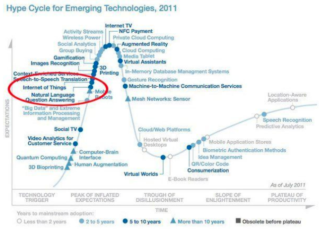 Graphical representation highlighting internet of things in the list of emerging technologies in 2011
