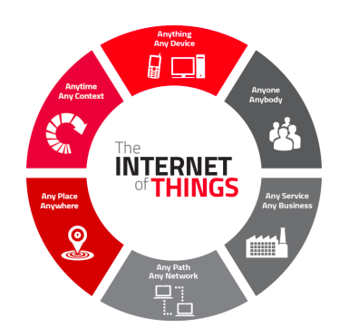 Six characteristics of IoT written in a pie chart listed as; 1. Anything any device, 2.Anyone anybody, 3. Any service, any business, 4. Any path any network, 5. Anyplace anywhere, 6. Anytime any context