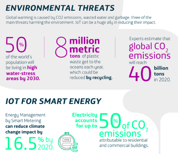 Infographic showing statistics on internet of smart energy and environmental threats