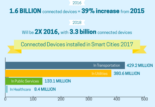 Infographic showing statistics on internet of smart cities