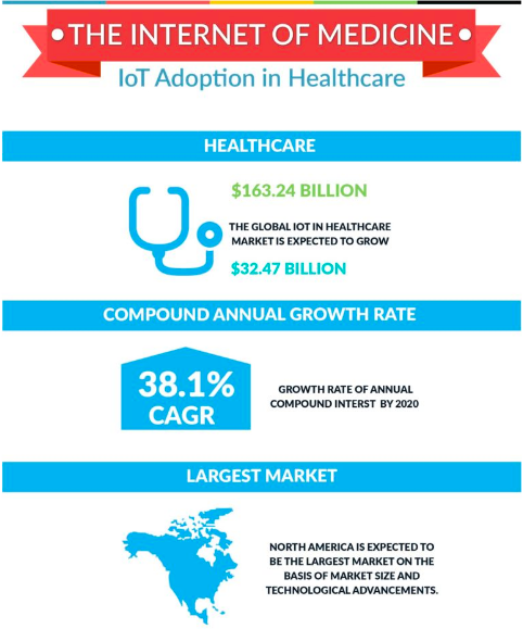 infographic showing internet of smart health