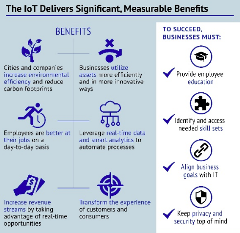 infographic showing business benefits of internet of things