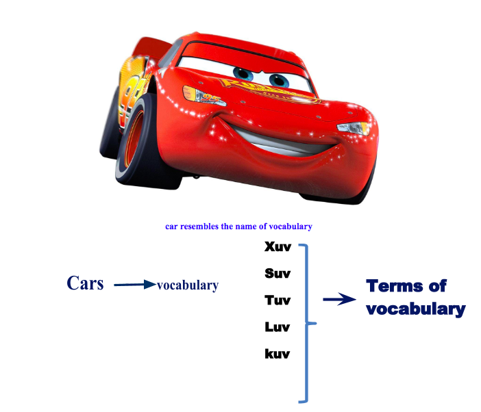 a red car with a face with car vocabulary listed underneath