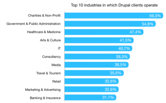 Horizontal bar graph of the top 10 industries in which Drupal operates