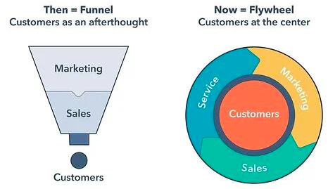 a funnel on left and pie chart on right explaining the architecture of customer data platform ( CDP )
