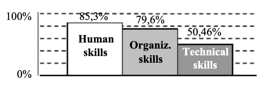 bar graph showing statistics on human psychology in project management