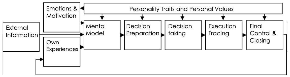 flowchart with boxes connected by arrows showing human psychology in project management