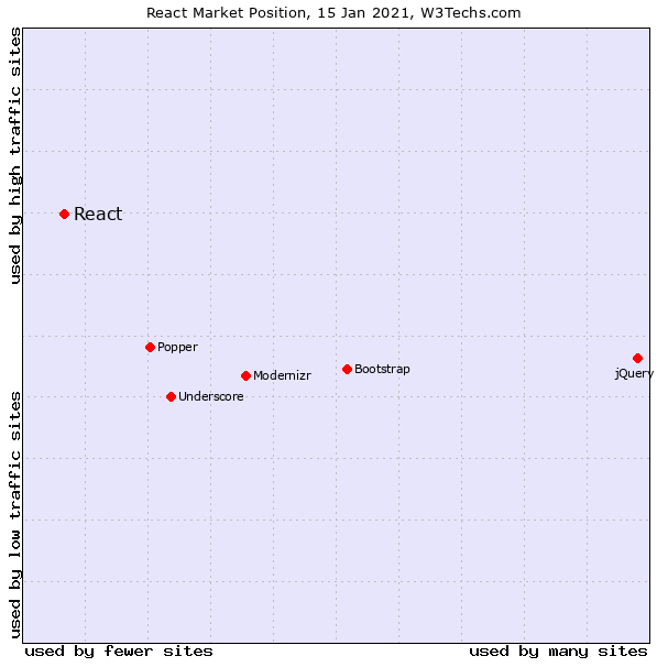 Graphical representation with dots representing market share of javascript frontend frameworks