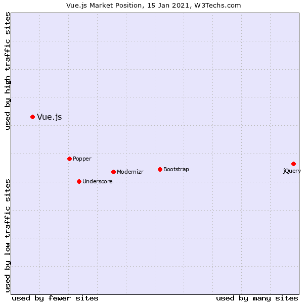 Graphical representation with dots representing market share of frontend javascript frameworks