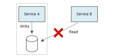 An instance image of data arrangement in microservices showing service A and B in blue colour and a database structure in cylindrical form