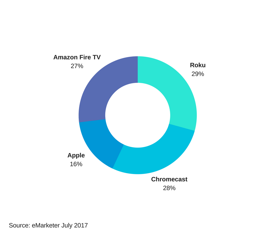 Graphical representation displaying smart TV market share