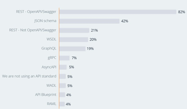 A bar graph shows the standing of different web services against each other.