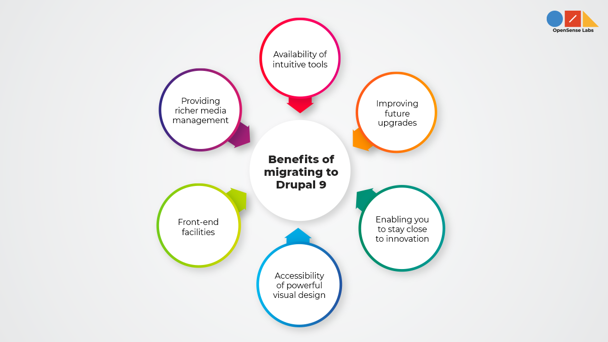 Illustration diagram describing the benefits of migrating to Drupal 9