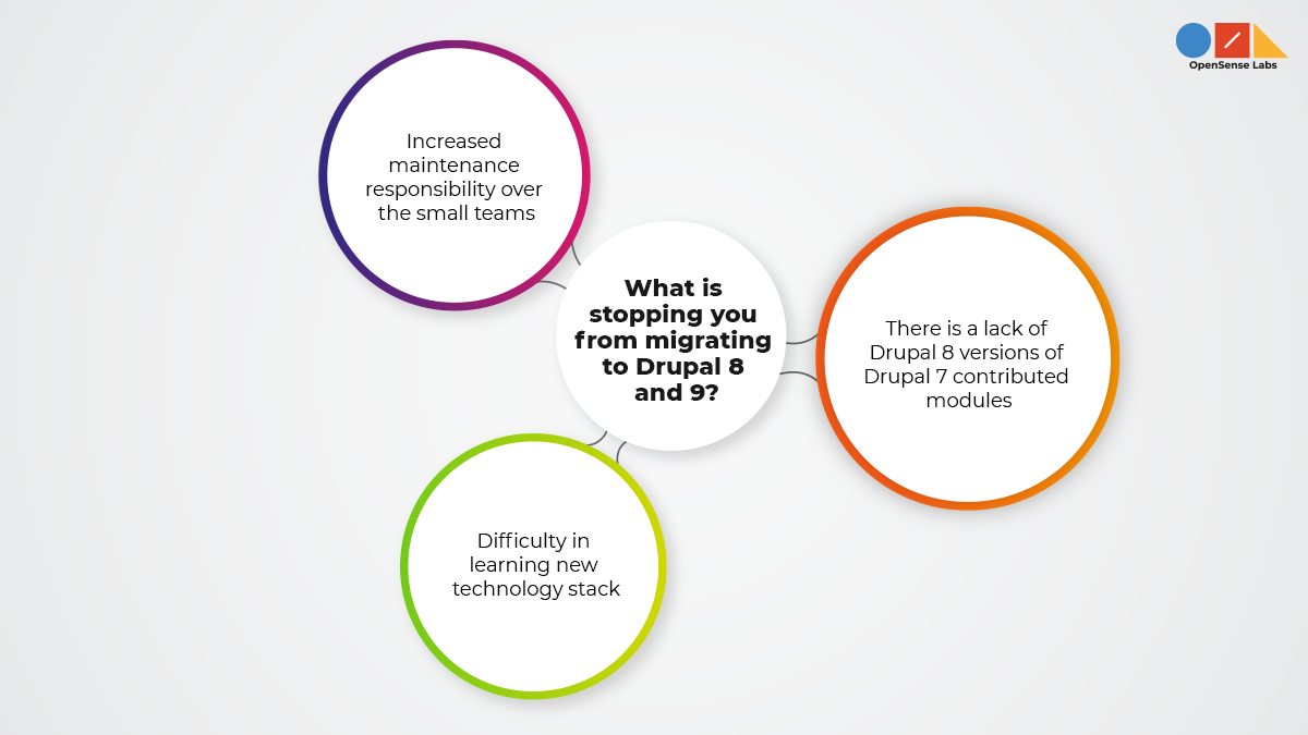 Illustration diagram describing the reasons why people hesitate for migrating to Drupal 8 and 9