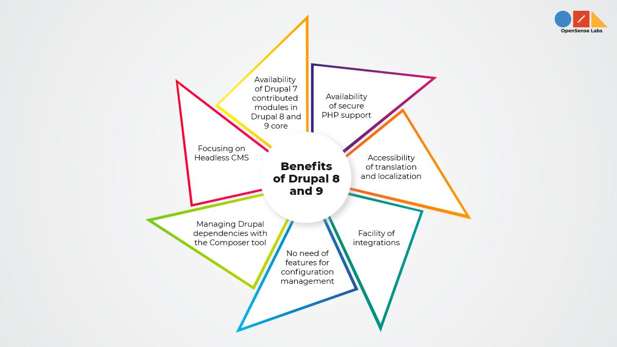 Illustration diagram describing the benefits of Drupal 8 and 9