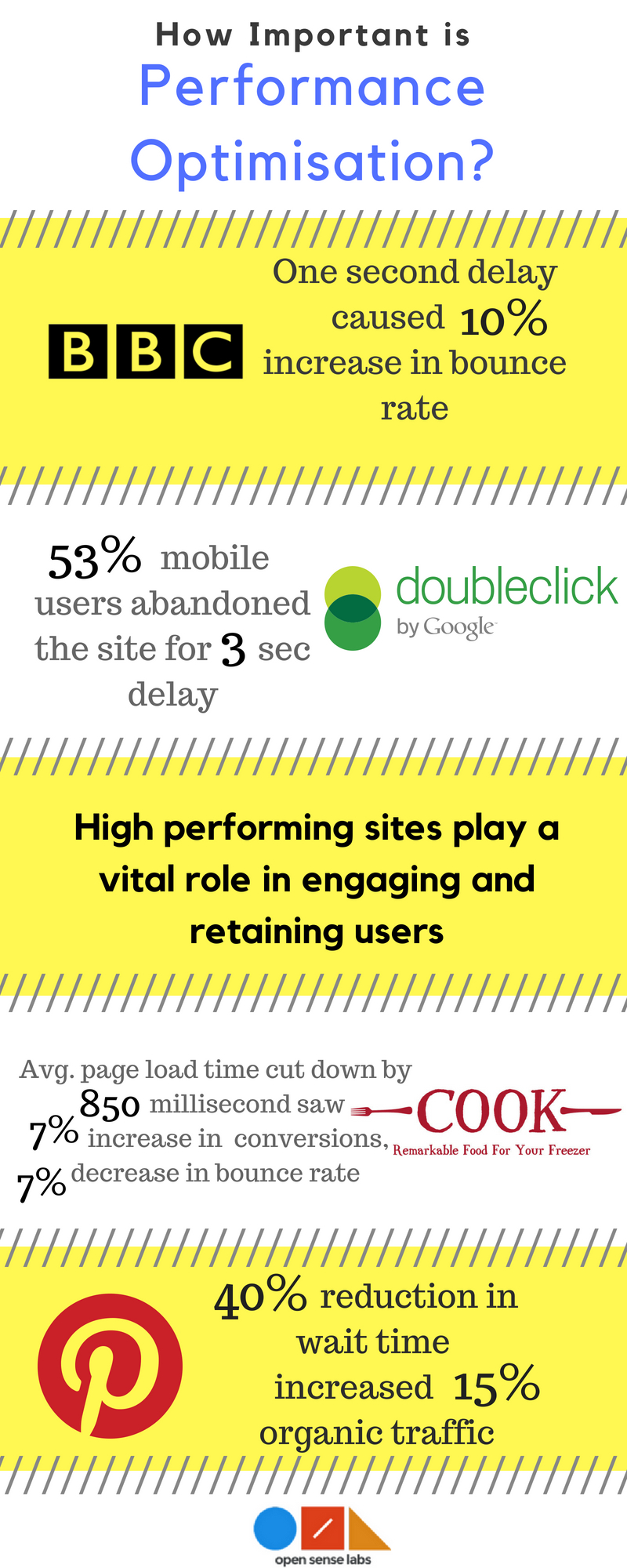 Infographic showing statistics on the importance of performance optimisation for improving user retention