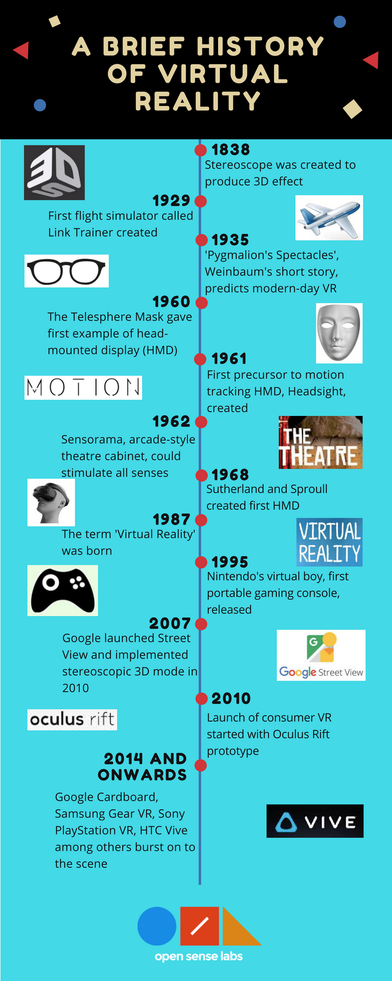 Infographics showing the history of virtual reality with green and black background
