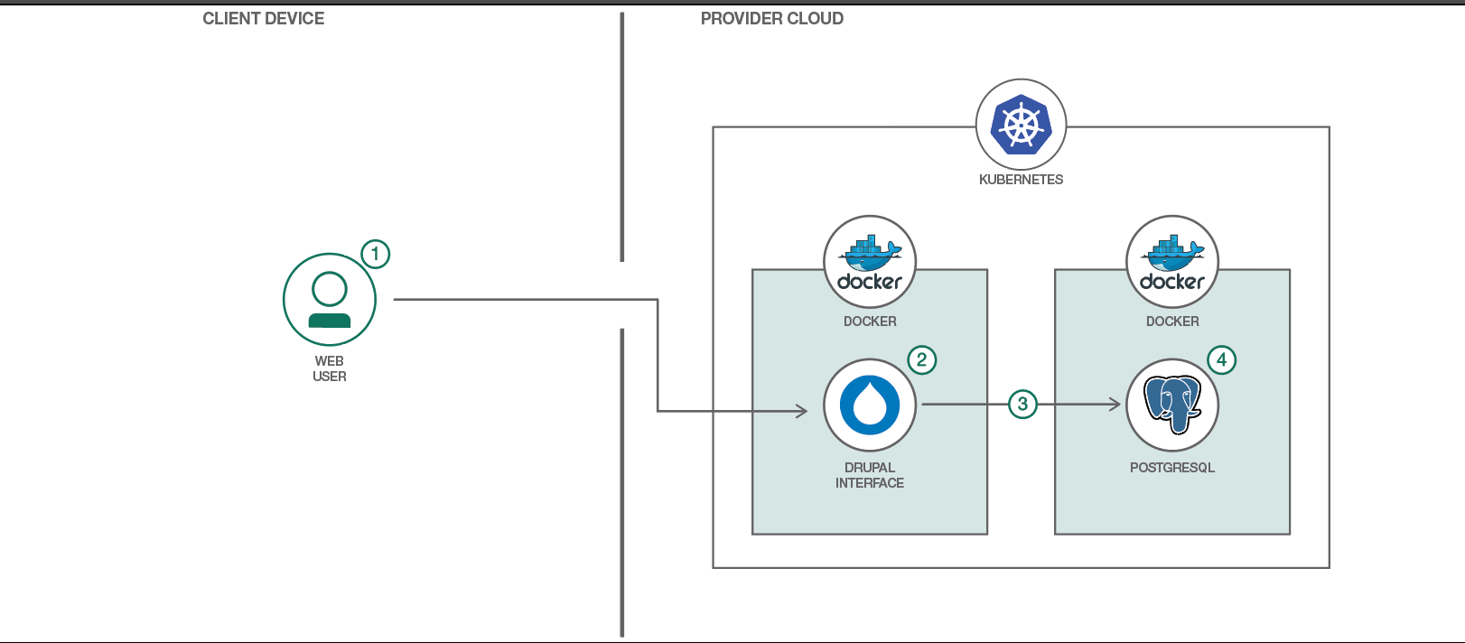 Flowchart representing Drupal and Kubernetes use case with circles and boxes