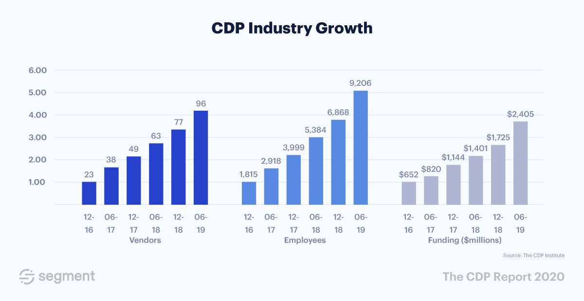 Three bar graphs in blue explaining the growth of customer data platform ( CDP )