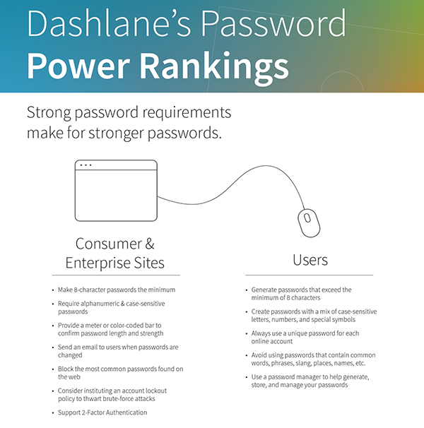Infographic listing down the best practices of password policy with an icon of a  desktop connected to a mouse
