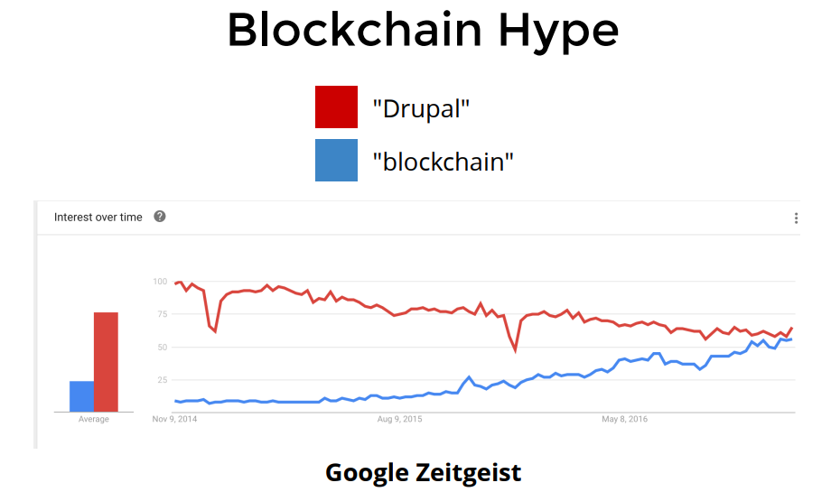 Graph showing the interest in drupal and blockchain