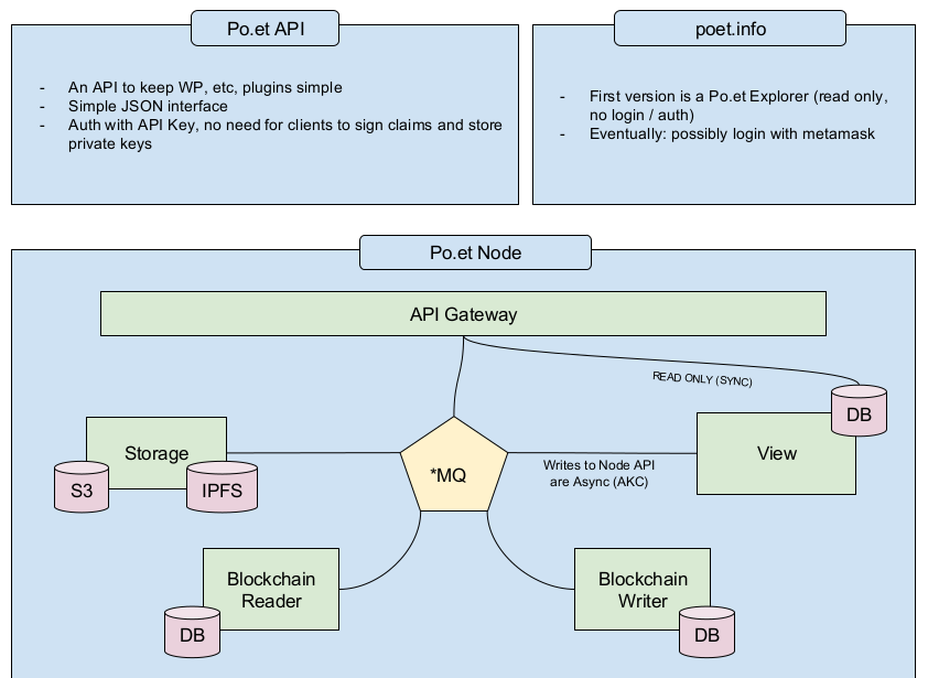A illustration image showing the flowchart of po.et module-based application architecture having distinct nodes, API gateway with blockchain, and microservices association