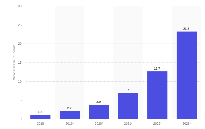 Illustration image showing an ascending order incremental bar graph in blue color representing a change in the worldwide blockchain technology revenue on a yearly basis starting from 2018 to 2023