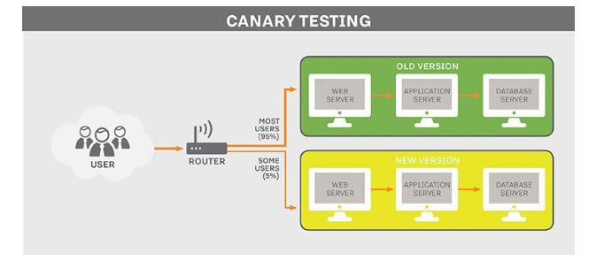 An illustration image showing the canary testing scenario in which a small subset of users is shown in black colour, a router with the signal in black colour, three white laptops in the green background working on old version and three white laptops working on the new version of the application