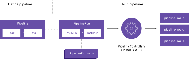 Illustration image showing the pipeline concept representing various Kubernetes custom resources in purple color in rectangle and circular form