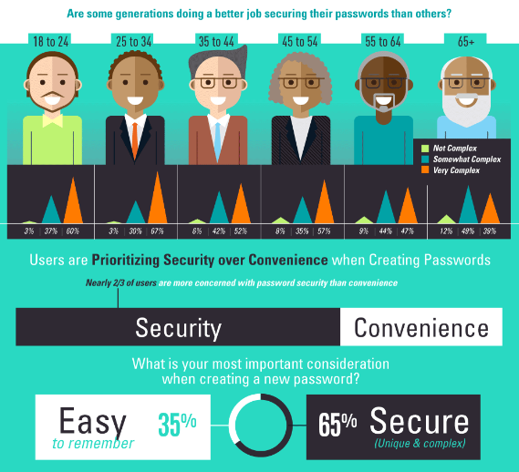 Infographics showing statistics on importance of password policy.