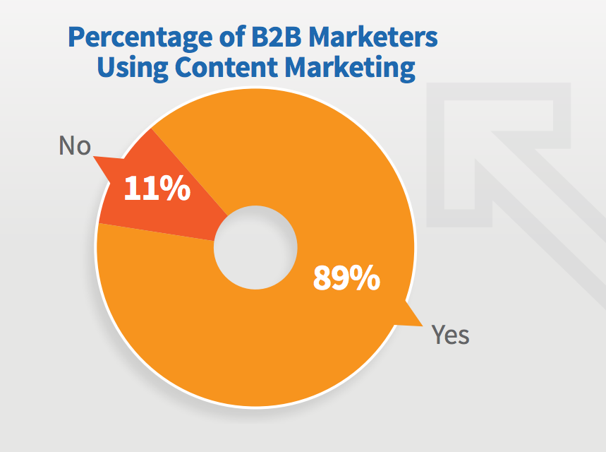 A pie chart on the percentage of B2B marketers using content marketing) (Image source: Content Marketing Institute