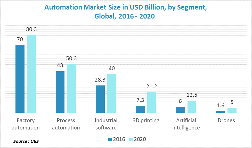 Bar graphs in dark blue and light blue colours showing automation market size in USD Billion, by segment, global, 2016-2020