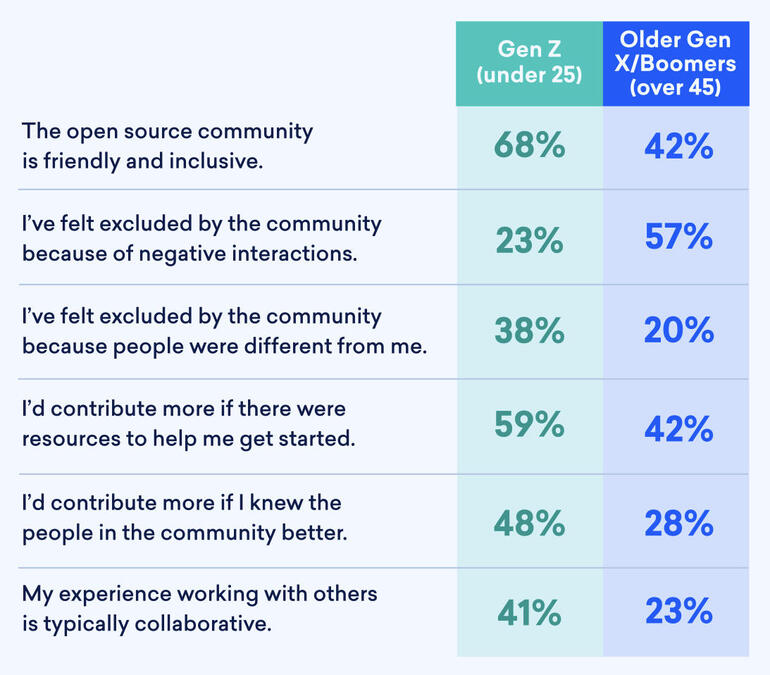 Table explaining diversity, equity and inclusion in open source