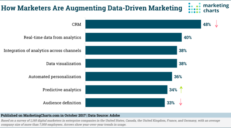 Different statistics are given on methods used by the marketers to enhance their data-driven marketing.